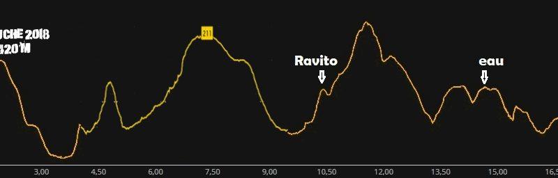 trail auche 2018 19km denivele